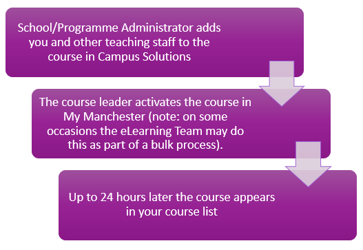 Image showing the course activation process. The text based version is below this image.